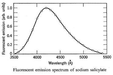 fluorescent emission spectrum