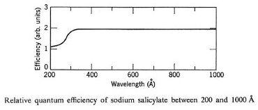 relative quantum effciency