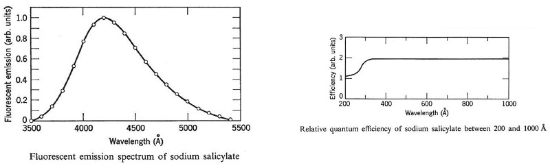 features of sodium salicylate scintillator material
